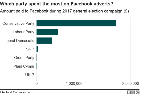 Facebook spending by party (c) BBC